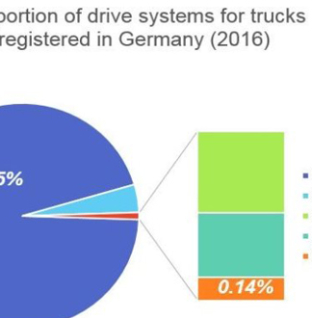 Batteries and trucks go after the e-bus success story reports IDTechEx Research.