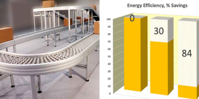 Drastically saving energy, up to 84%, thanks to a modern conveyor concept.